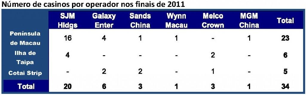Número de casinos por operador nos finais de 2011