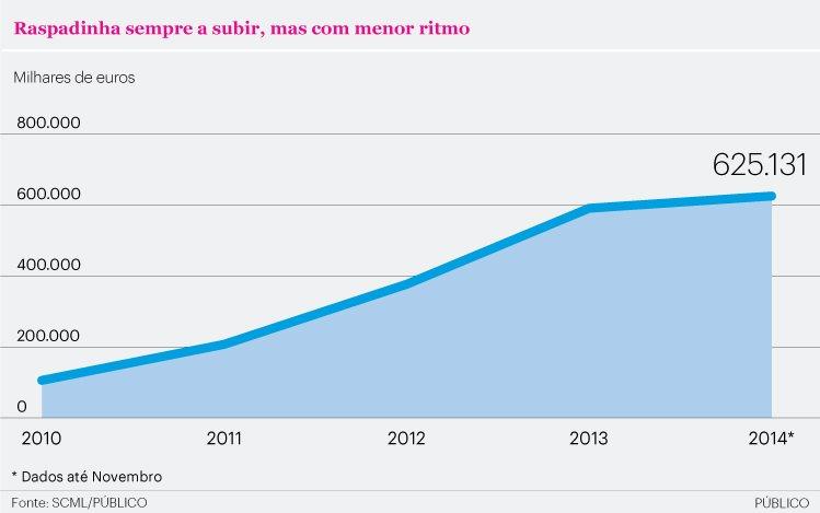 Portugueses apostam seis vezes mais na raspadinha do que antes da crise